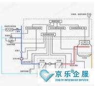 中央空调水系统故障与维修